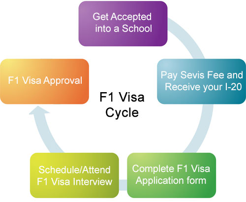 f1-visa-flow-process